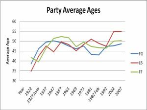 Table 2: Average ages of TDs in three main parties after selected general elections, 1922-2007
