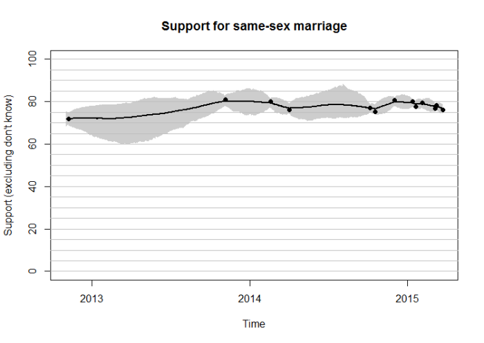 Marriage referendum plot