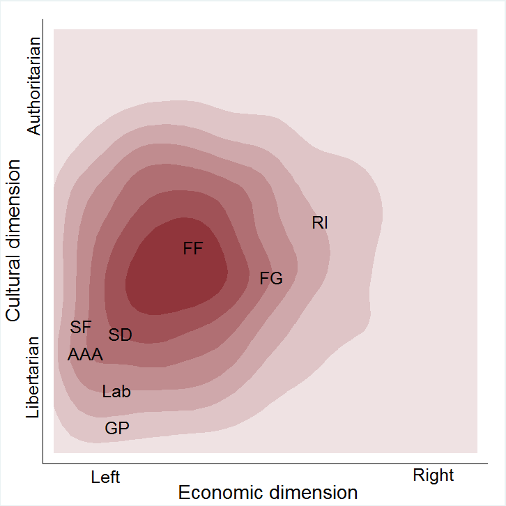 How well do Irish political parties represent the views of voters?